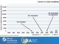 米太陽光市場、2年連続で「10GW」越え