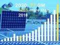 米太陽光市場、2030年までに「累積500GW」、SEIAが目標
