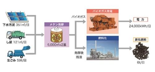 図4●3種のバイオマスから電気と炭化燃料を生み出す