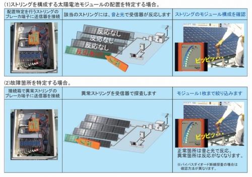 図1●ストリングごとの発電状況の比較から、容易に不具合箇所を特定