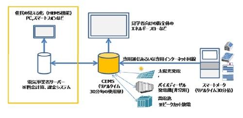 図4●CEMSの機能イメージ(出所:積水ハウス)