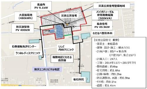 図6●自営線は公営住宅のほか、病院、公共施設につながる(出所:積水ハウス)