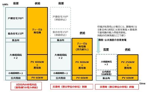 図8●災害時の電力供給の考え方(出所:積水ハウス)