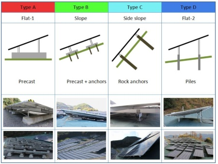 4 Types of Foundations Adopted for 15MW Solar Plant - Visit to Plant