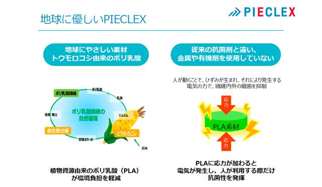 PLAは圧電性を持ちながらも、とうもろこし由来で地球に優しい素材(出所:ピエクレックス)