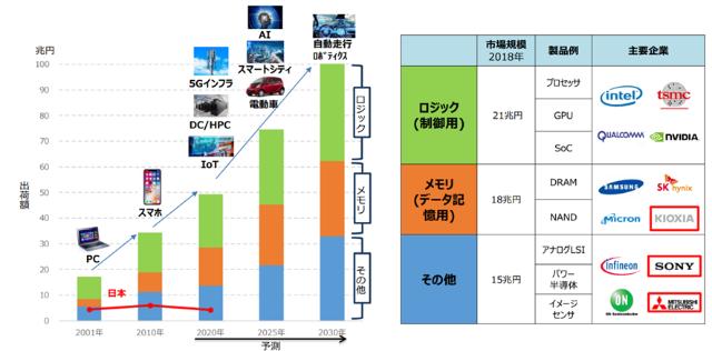 図2 半導体の種類別の市場概況