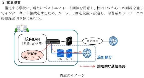 「GIGAスクール構想の実現 標準仕様書 学校からのインターネット接続編」で示されたローカルブレイクアウトのイメージ