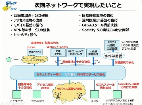 2022年に運用を開始する予定の次世代SINETの方向性