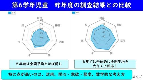 町田第五小学校の個別最適な学びの研究で、対象児童の学力は東京書籍の「Web評価支援システム」による学力調査で大きく向上したという