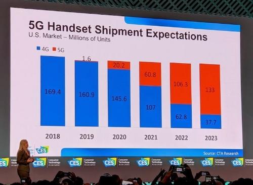 CESの主催団体であるCTAが発表した業界予測。2020年以降、5G端末が急速に普及していくという