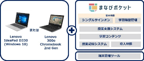 レノボとNTTコムが共同開発した「GIGAスクールパック」の提供内容