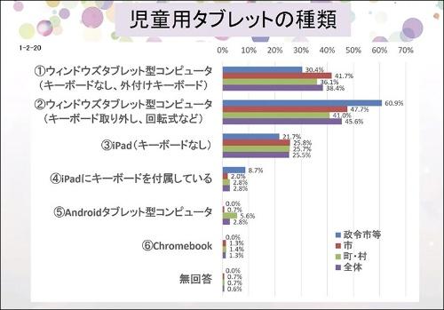 2019年時点で導入している学習者用コンピューターはWindowsパソコンが8割以上を占める