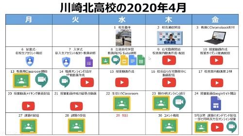 柴田氏が2020年4月に神奈川県立川崎北高等学校に校長として着任した1カ月で、同校のICT活用は一気に進んだ