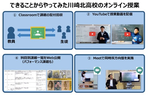 川崎北高校が実施したICT活用は、グループワークツールを使った課題の提出と回収、オンデマンド型の授業動画の配信、ビデオ会議システムを使った同時双方向型の授業、科目別課題一覧のWebでの公開という4点だった