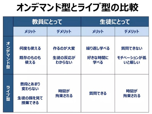 川崎北高の柴田校長は遠隔授業をするにあたって、オンデマンド型とライブ型の特徴を理解し、それぞれのメリットを生かした活用が必要と話した