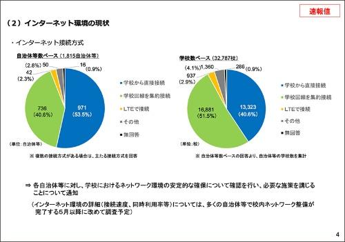 インターネット接続は、学校から直接接続する自治体が半数(53.5%)を超える。ただし学校数で見ると、教育委員会で回線を集約して接続する学校が多い(51.5%)