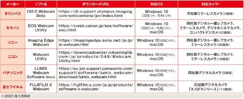 ●デジタルカメラをWebカメラとして利用できるドライバーソフト