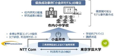 連携協定のイメージ。小金井市はNTT ComからICTの利活用に関する支援を、東京学芸大学からはICT活用教育に対する学術的な評価・助言を得る