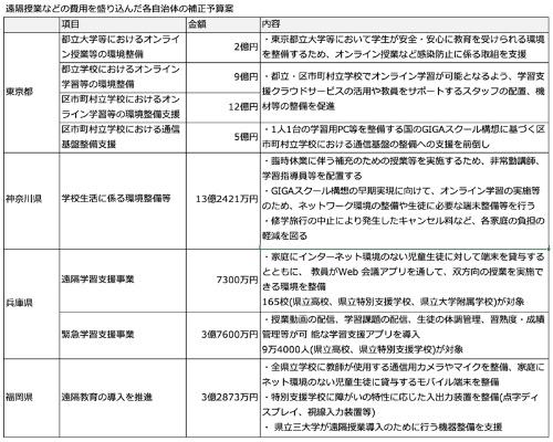 4月7日に緊急事態宣言が出た7都府県のうち、4都県が遠隔授業やネットワーク環境の整備、学習用端末の貸与などの費用を補正予算に計上した