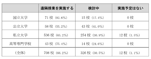 708校(66.2%)が遠隔授業を実施しており、326校(30.5%)が検討中という