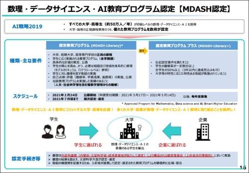 数理・データサイエンス・AI教育プログラム認定制度(MDASH認定)は2021年7月までに全ての認定・選定を公表する予定。認定校は専用のロゴマークなどを利用し、学生や受験生などにアピールできるようになる