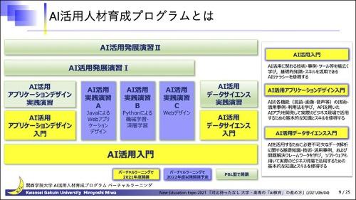 関西学院大学全学で導入した「AI活用人材育成プログラム」
