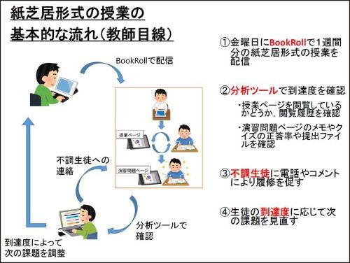 ここでの「紙芝居形式の授業」はオンデマンド方式のオンライン学習を指す。教材の閲覧履歴を分析ツールで確認することにより、学習が進んでいない生徒を支援する