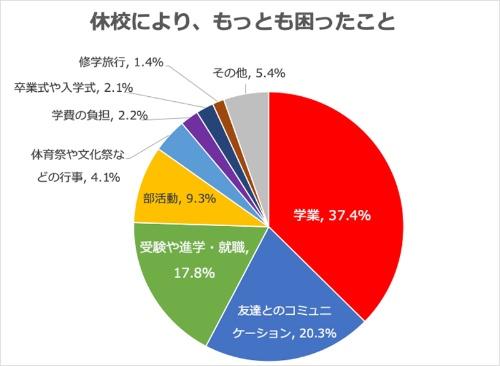 休校により最も困ったことは「学業」という回答が37.4%に達した