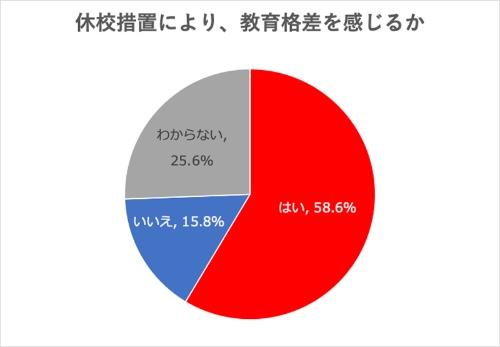 休校になったことで、教育格差を感じるという回答は過半数の58.6%