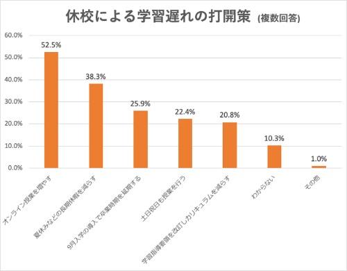 学習の遅れを解消するには、過半数の回答者が「オンライン授業を増やす」のがよいと考えている