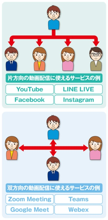 片方向か双方向かで異なる動画配信サービス