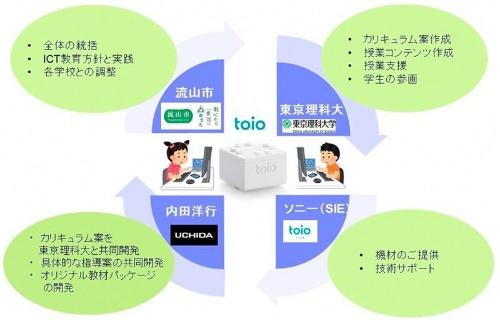 流山市と東京理科大学、内田洋行、SIEの産官学連携による役割分担