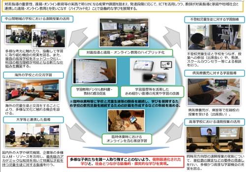 ポストコロナの段階の新たな学びのイメージ。発達段階に応じてICTを活用しつつ、教員による対面指導と家庭や地域社会と連携した遠隔・オンライン教育とを組み合わせた「ハイブリッド型」の協働的な学びを展開する