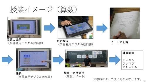 第一日暮里小学校の白井一之校長が報告した「学習ツールとしての学習者用デジタル教科書」の 算数を授業イメージ