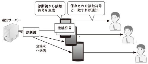 図3 COCOAからの接触者への通知