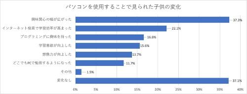 パソコンを使用することで子供に見られた変化は「興味関心の幅が広がった」(37.3%)との回答が目立つ