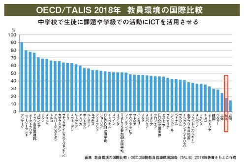 中学校で生徒に課題や学級での活動にICTを活用させる比率も、日本は加盟国中最低レベル