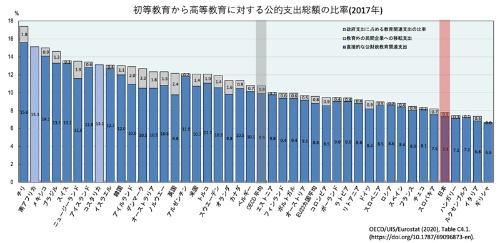 初等教育から高等教育に対する公的支出総額の比率(2017年)。日本は7.8%で、OECD平均の10.8%に比べて低く、最も比率の高いチリ(17.4%)の半分以下