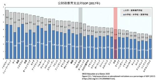 初等教育から高等教育までの公財政支出はOECD平均の4.9%に対して、日本は4.0%