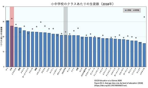 日本は1クラス当たりの生徒数が世界で最も多い国の一つ。ほかの国々では1クラスの生徒数を少なくして、一人一人に目配りをした指導を行う傾向にある