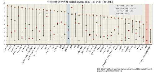 日本の教員は、個人で教職セミナーを受講したり、オンラインのコースを受講したりする人は少ない。学校が公式に設定したコーチングや自己観察プログラムへの参加比率は比較的高い傾向がある