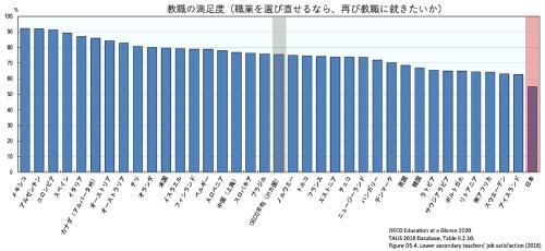 日本は、教職に対する満足度は他の国に比べて圧倒的に低い
