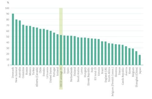 日本の学校のICT活用比率は極めて低く、中学校では生徒にICTを「頻繁」または「いつも」使わせているのは20%を下回る