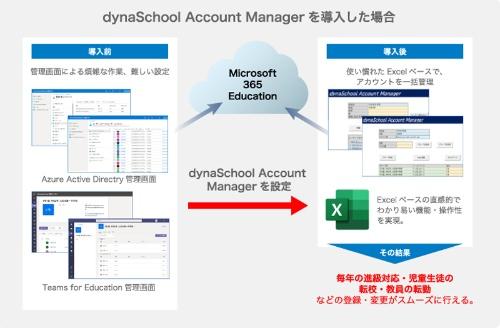 dynaSchool Account Managerの利用イメージ。アカウント管理のためにクラウド上の管理画面を操作する必要はなく、Excelの表形式のフォームに入力しいけばよい