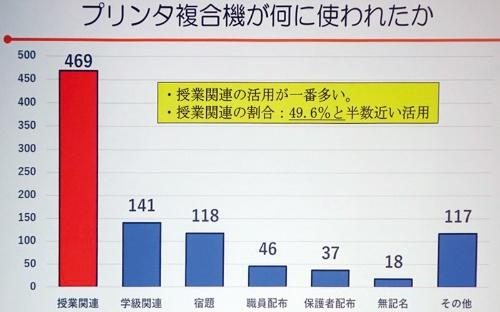 複合機の活用目的は「授業関連」が最も多く49.6%を占めた