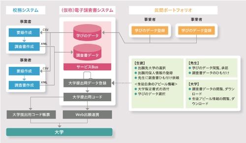 ●検討されている電子調査書システムのイメージ