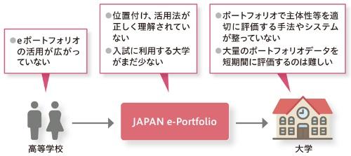 ●eポートフォリオを使った主体性等評価の課題