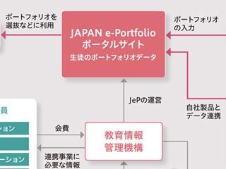 誰も知らなかったJAPAN e-Portfolioの実像