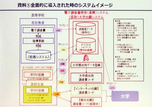 大学入試における調査書の全面電子化した際のシステムイメージ。ショーケースとしてのeポートフォリオが組み込まれている(出所:尾木氏の発表スライド)