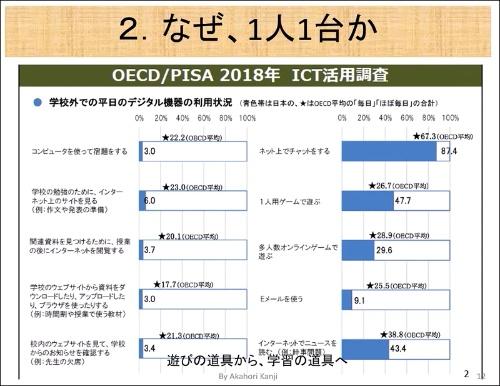 国際的な学習到達度調査「PISA」の際に、日本は学校外でデジタル機器を学習に活用する比率がOECD平均を大きく下回ることが明らかになった